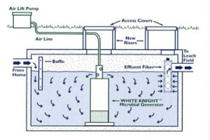 Septic Preservation Services - Septic System diagram